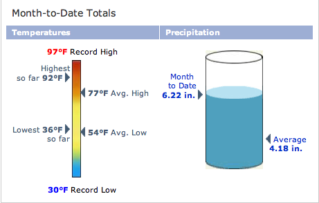 Rainfall in May
